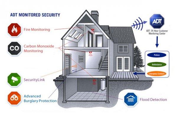 adt security diagram wiring diagram collectionadt security diagram wiring diagrams  adt security contact adt security diagram